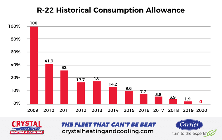 EPA's consumption allowance of R-22 by percentage